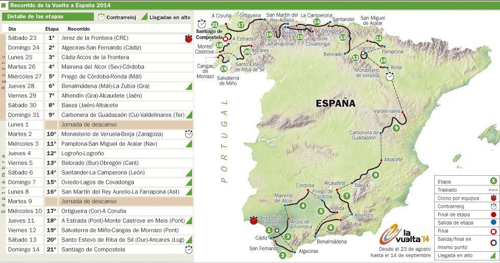 Tour Espagne